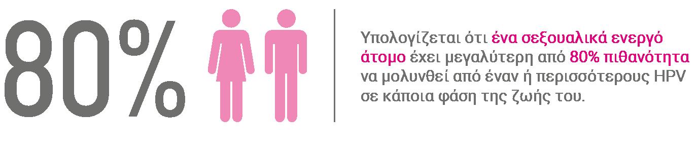 Σεξουαλικά ενεργά άτομα, έχουν πάνω από΄80% πιθανότητα μόλυνσης από HPV